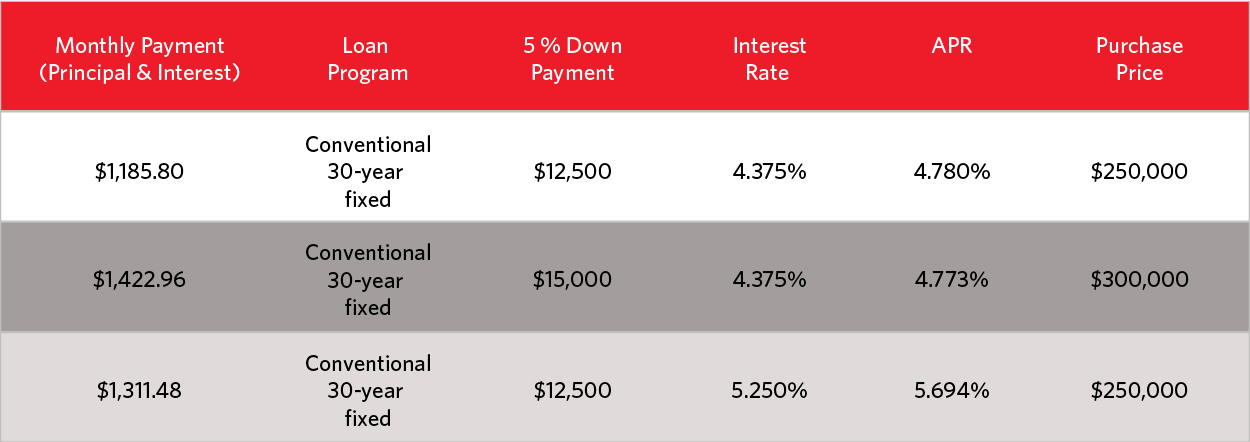 Mortgage Payment breakdown-01